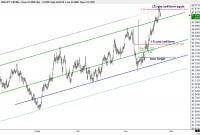 Deciphering the market