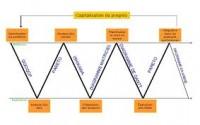 New approach in Neuronal Networks